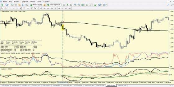 Как использовать торговую систему Money System Pro 3
