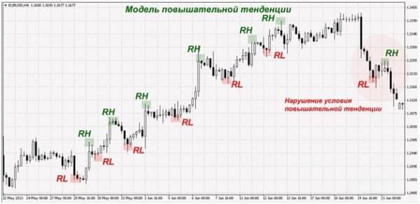 Как использовать торговый индикатор FXI Pivots 1