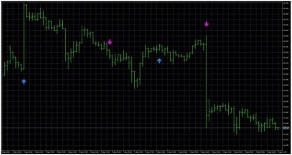 Как использовать торговый индикатор FXI Pivots 2