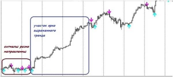 Как использовать торговый индикатор FXI Pivots 3