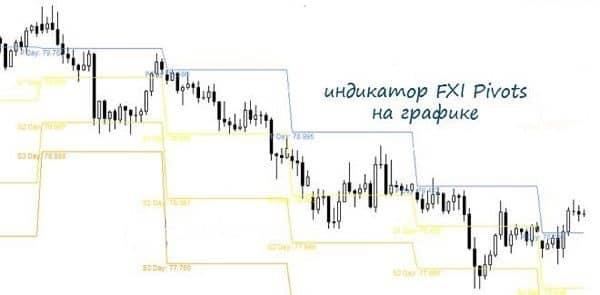 Как использовать торговый индикатор FXI Pivots