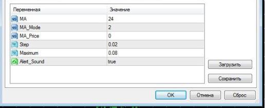 Индикатор MA Parabolic скачать и использовать