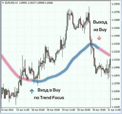 Описание индикатора для Форекс Focus Trend 2