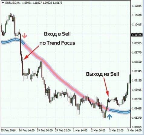 Описание индикатора для Форекс Focus Trend 3