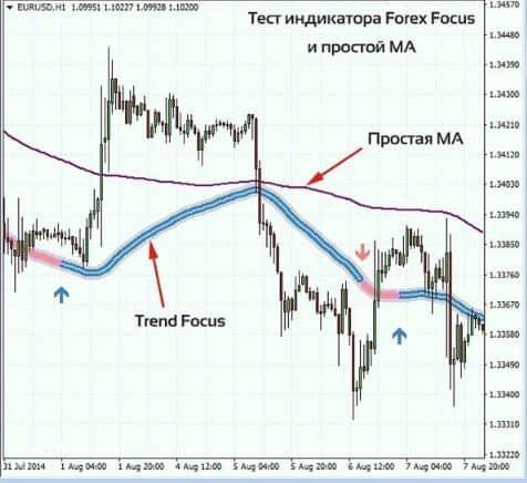 Описание индикатора для Форекс Focus Trend 4