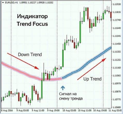 Описание индикатора для Форекс Focus Trend
