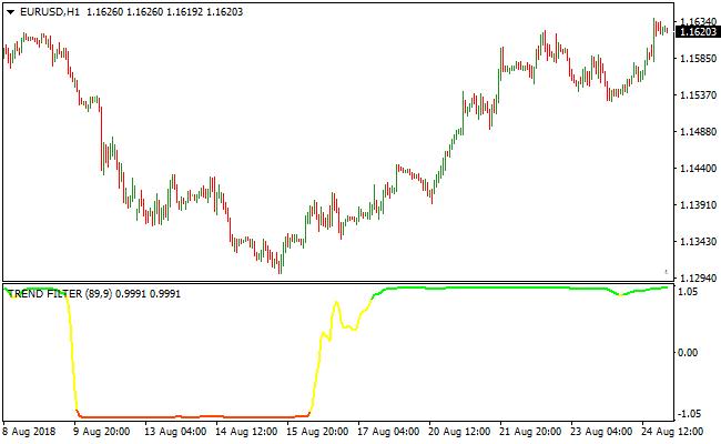 Трейдерский индикатор trend filter 2